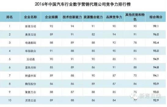 映盛中国获汽车业数字营销竞争力TOP7