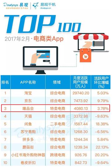 唯品会位列2月电商APP TOP100第三 特卖模式