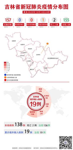 吉林省新冠肺炎疫情分布图(2020年10月15日公布)