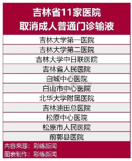 吉林省多家医院取消成人门诊输液