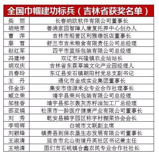 """吉林省18人获""""全国巾帼建功标兵""""称号"""